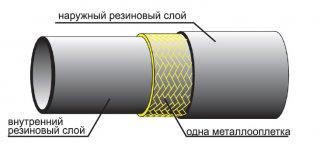 Рукава напорные высокого давления с 1-й металлической оплеткой ГОСТ 6286-73