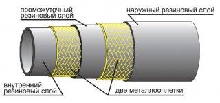 Рукава напорные высокого давления с 2-мя металлическими оплетками ГОСТ 6286 73