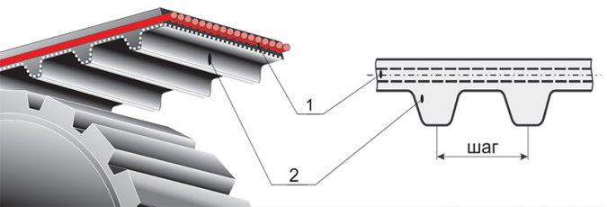 Ремни зубчатые полиуретановые и резиновые, литьевые и сборочные, с металлокордом ОСТ 38.05.114-76