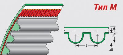 Ремень плоскозубчатый с округленным профилем зуба типа М. Ремень М.