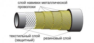 Рукава напорные резиновые высокого давления с каркасом из металлических навивок неармированные ГОСТ 25452-90