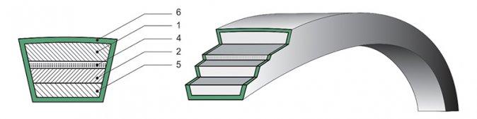 ГОСТ 1284-89 - Ремни клиновые нормальных сечений с несущим слоем из тканевого каркаса для ремней кордтканевой конструкции