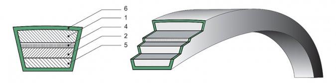 Ремни клиновые вариаторные широкие с тканевым каркасом ГОСТ 26379-84