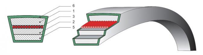 ГОСТ 1284-89 - Ремни приводные клиновые ГОСТ 1284-89 с несущим слоем из кордшнура для ремней кордшнуровой конструкции