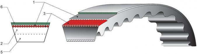 Зубчатые ремни клиновые вариаторные широкие с кордшнуровым несущим слоем ГОСТ 26379-84