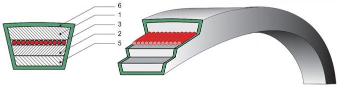 Ремни клиновые вариаторные широкие с шнуровым несущим слоем ГОСТ 26379-84